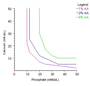 how to read a solubility curve